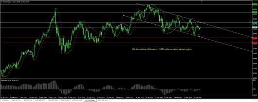 Nikkei Chart 29.04.2014