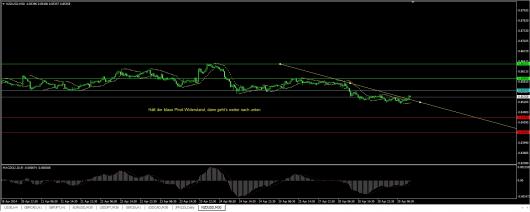 NZD/USD Chart 29.04.2014