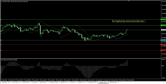 USD/JPY Chart 28.04.2014