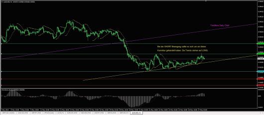AUD/USD Chart 27.05.2014