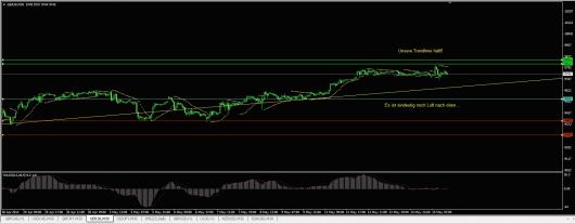 DAX Chart 15.05.2014