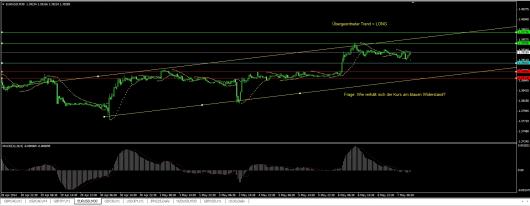 EUR/USD Chart 07.05.2014