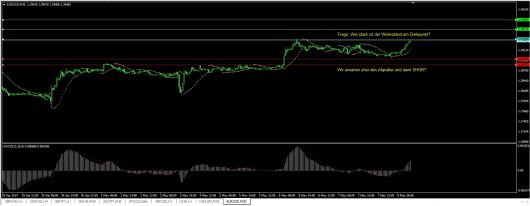 EUR/USD Chart 08.05.2014