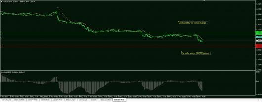 EUR/USD Chart 15.05.2014