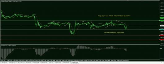 EUR/USD Chart 20.05.2014