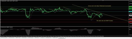 EUR/USD Chart 22.05.2014