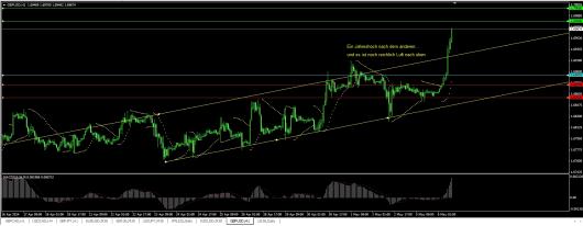 GBP/USD Chart 06.05.2014