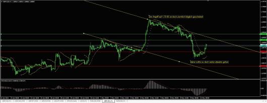 GBP/USD Chart 12.05.2014