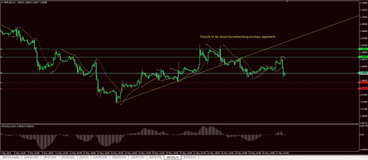 GBP/USD Chart 27.05.2014