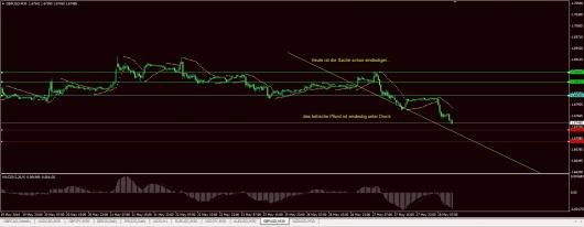 GBP/USD Chart 28.05.2014