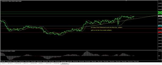 NZD/USD Chart 05.05.2014