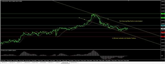 NZD/USD Chart 08.05.2014
