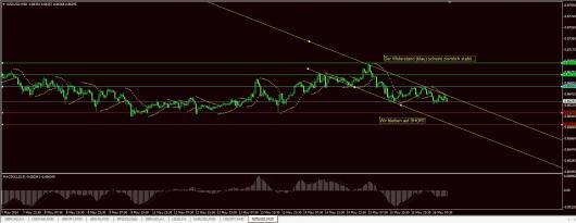 NZD/USD Chart 16.05.2014