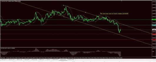 NZD/USD Chart 20.05.2014
