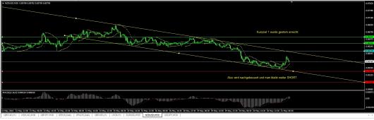 NZD/USD Chart 21.05.2014