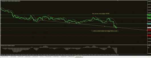 NZD/USD Chart 28.05.2014