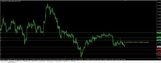 USD/CAD Chart 06.05.2014