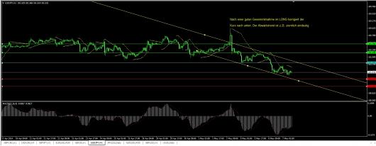 USD/JPY Chart 07.05.2014