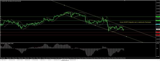 USD/JPY Chart 16.05.2014