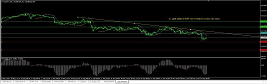 USD/JPY Chart 21.05.2014