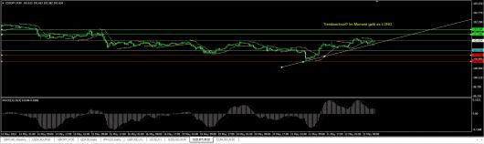 USD/JPY Chart 22.05.2014
