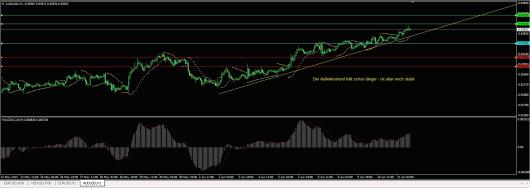 AUD/USD Chart 11.06.2014