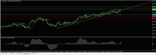 AUD/USD Chart 12.06.2014