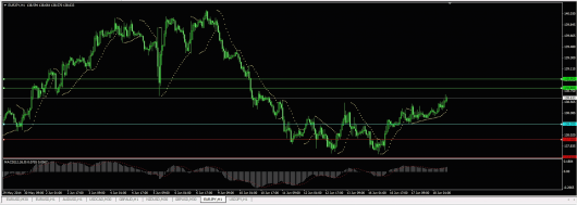 EUR/JPY Chart 18.06.2014