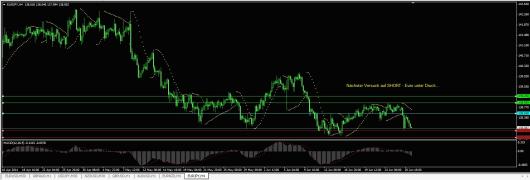 EUR/JPY Chart 27.06.2014