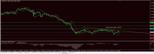 EUR/NZD Chart 19.06.2014