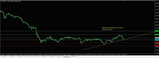 EUR/NZD Chart 25.06.2014