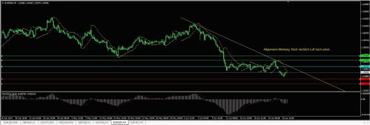 EUR/NZD Chart 27.06.2014