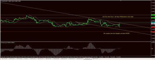 EUR/USD Chart 03.06.2014