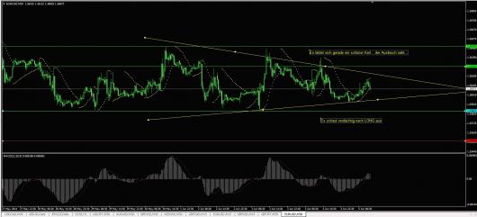 EUR/USD Chart 05.06.2014