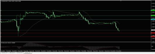 EUR/USD Chart 10.06.2014