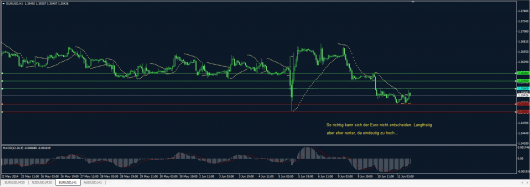 EUR/USD Chart 11.06.2014