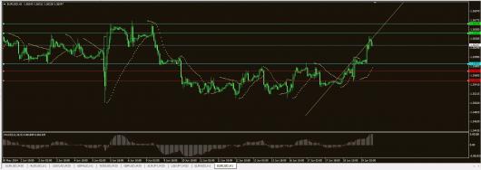 EUR/USD Chart 19.06.2014