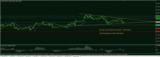 EUR/USD Chart 23.06.2014