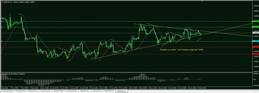 EUR/USD Chart 25.06.2014