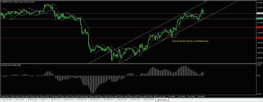 GBP/JPY Chart 03.06.2014