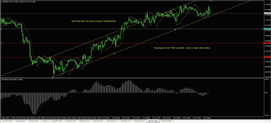 GBP/JPY Chart 05.06.2014