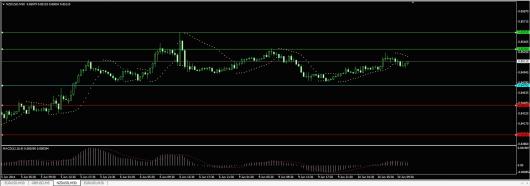 NZD/USD Chart 10.06.2014