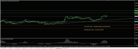 NZD/USD Chart 23.06.2014