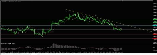 USD/CAD Chart 12.06.2014