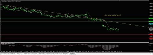 USD/CAD Chart 24.06.2014