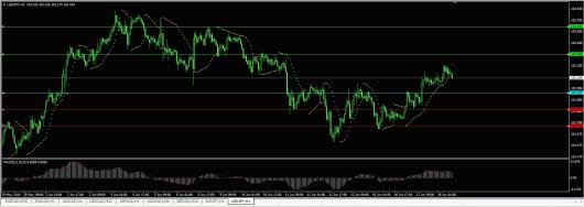 USD/JPY Chart 18.06.2014