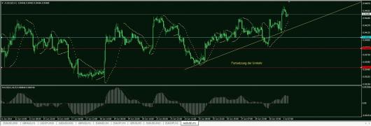 AUD/USD Chart 01.07.2014