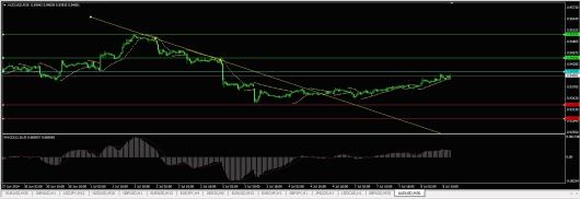 AUD/USD Chart 08.07.2014