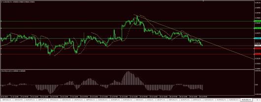 AUD/USD Chart 30.07.2014
