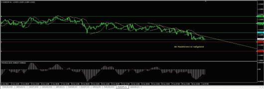 EUR/CHF Chart 01.07.2014
